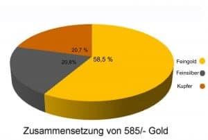 Zusamensetzung 585- Gold
