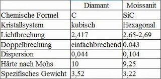Synthetischer moissanit ein recht neue diamant imitation - Spezifisches gewicht tabelle ...