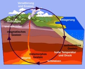 Entstehung von Edelsteinen - Zyklus