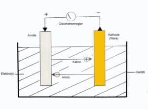 Galvanisieren - Grafik