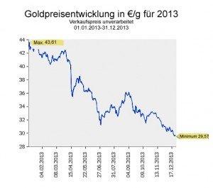 goldpreis 2013