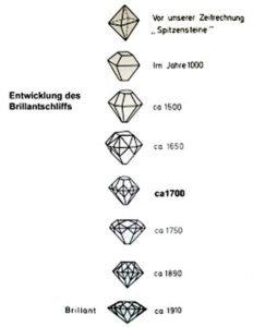 Diamantschliff bis zum Brillant