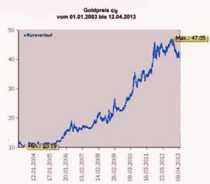 Goldpreis der letzten 10 Jahre in Euro
